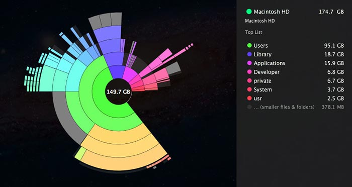 Rose diagram of the contents of my hard drive - created by the Mac app Daisy Disk
