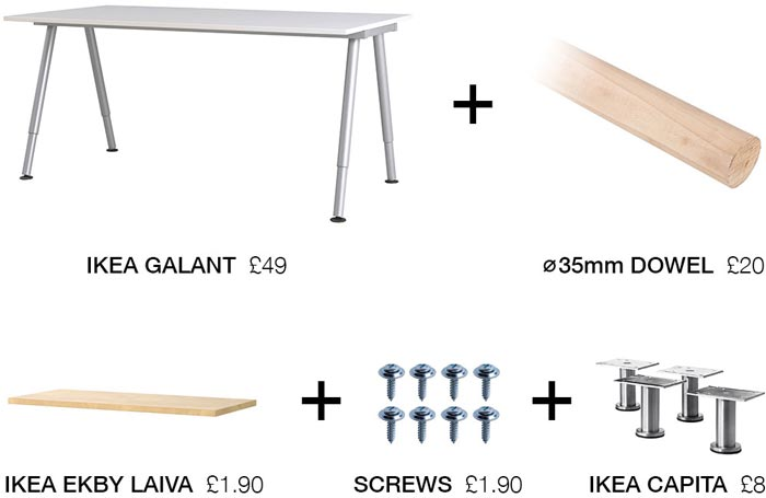 Desk Components: IKEA GALANT desk £49, 35mm diameter dowel £20, IKEA EKBY LAIVA shelf £1.90, IKEA CAPITA feet £8, screws £1.90